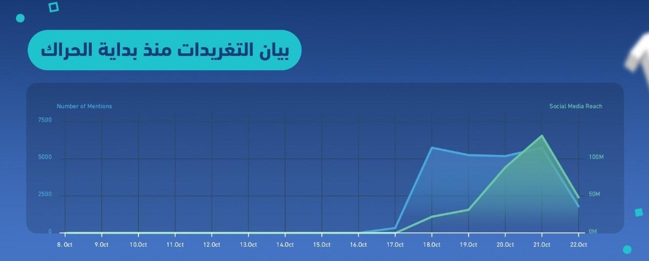 """بالبيانات.. هكذا فبركت حساباتٌ سعوديةٌ على """"تويتر"""" حملة لشيطنة السيد نصر الله"""