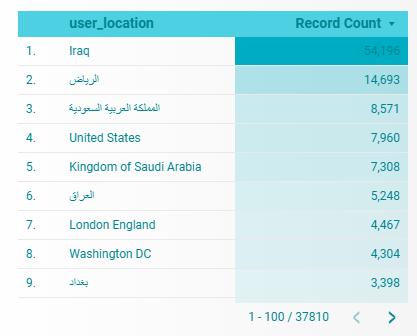 عدد كبير من الحسابات سعودية!!
