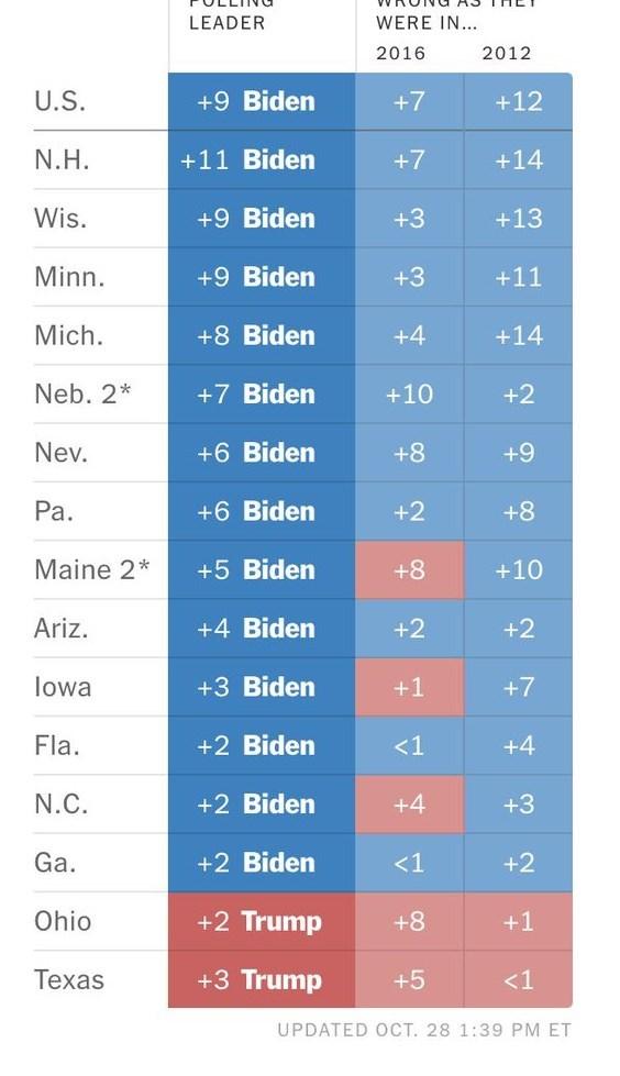 جدول يظهر نقاط المرشح جو بايدن بحسب استطلاعات مقارنة مع احتمال الخطأ.
