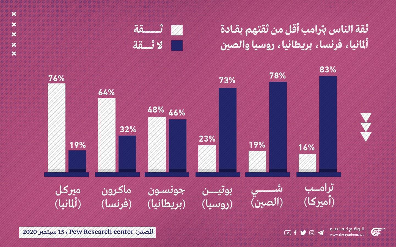 83% ممن شملهم الاستطلاع لا يثقون بترامب وينظرون إليه بطريقة سلبيّة