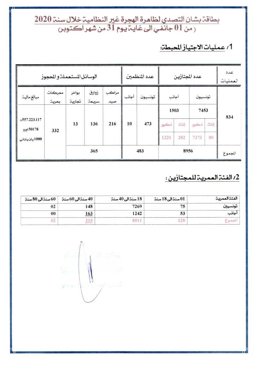تقرير وزارة الداخلية التونسية حول الهجرة غير الشرعية الذي حصلت عليه