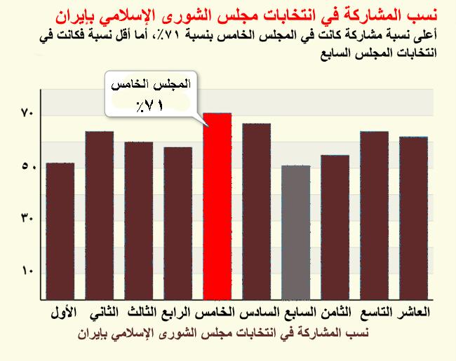 قراءة في انتخابات مجلس الشّورى الإسلاميّ في إيران