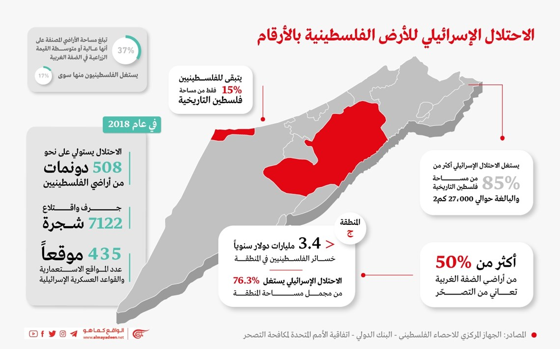 الاحتلال الإسرائيلي للأراضي الفلسطينية بالأرقام