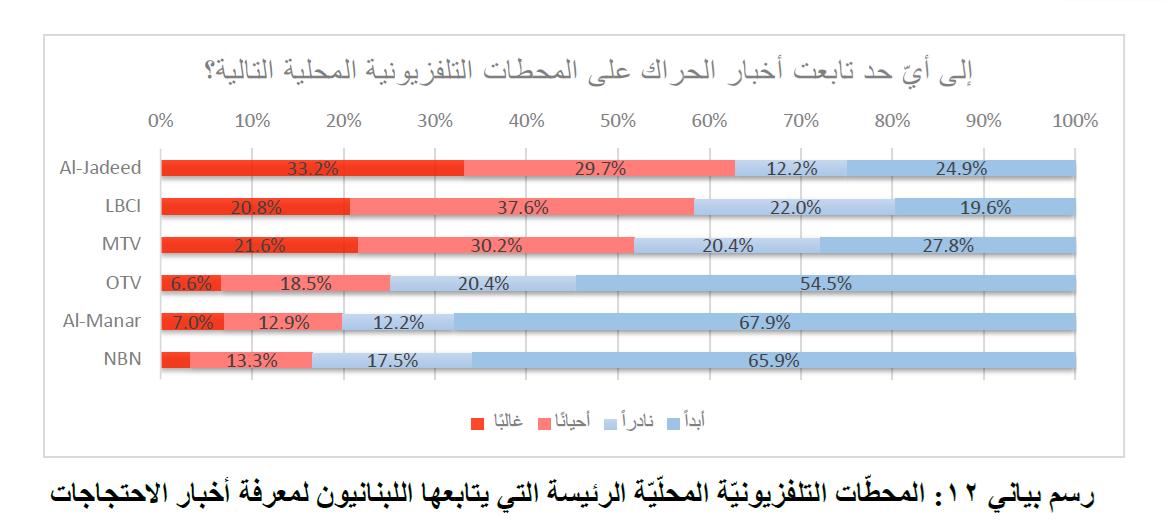 دراسة: الميادين الأولى إقليمياً لدى اللبنانيين في متابعة أخبار التظاهرات