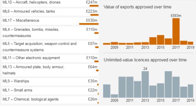 ازدواجية بريطانيا في صفقات السلاح.. أعطونا أموالكم وتجاهلوا انتقاداتنا