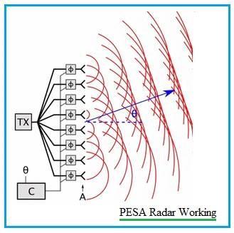 نموذج عن طريقة عمل مصفوفة المسح الإلكتروني السلبي (PESA).