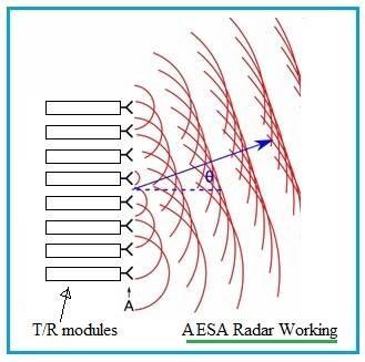 نموذج عن طريقة عمل مصفوفة المسح الإلكتروني الإيجابي (AESA)