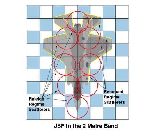 الزوايا العاكسة للموجات من نطاق VHF على الإف-35     المصدر: http://www.ausairpower.net/