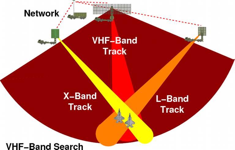 طريقة عمل التثليث     المصدر: http://www.ausairpower.net/