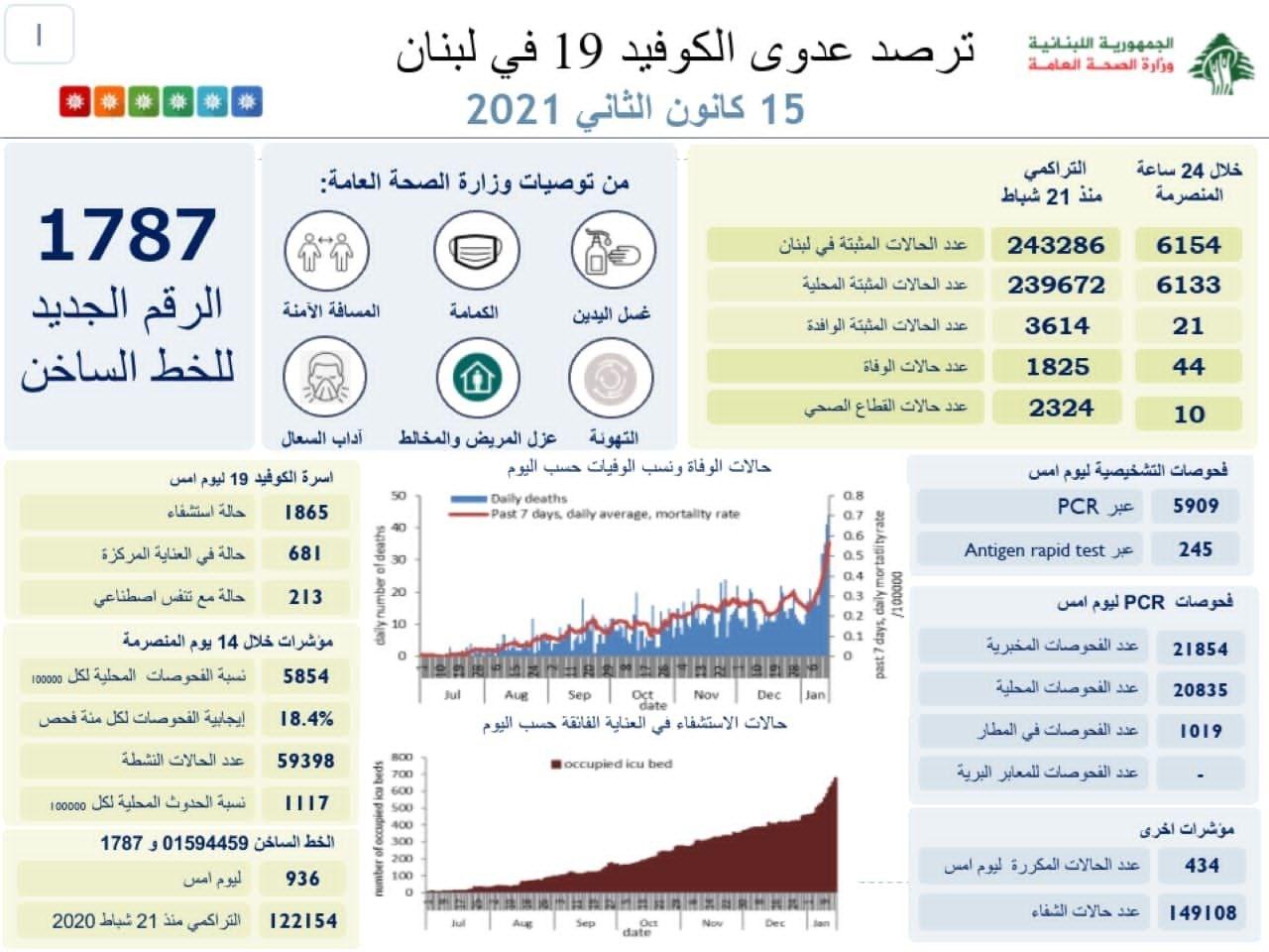 لبنان يقترب من توقيع اتفاقات لاستيراد لقاحات ضد فيروس كورنا