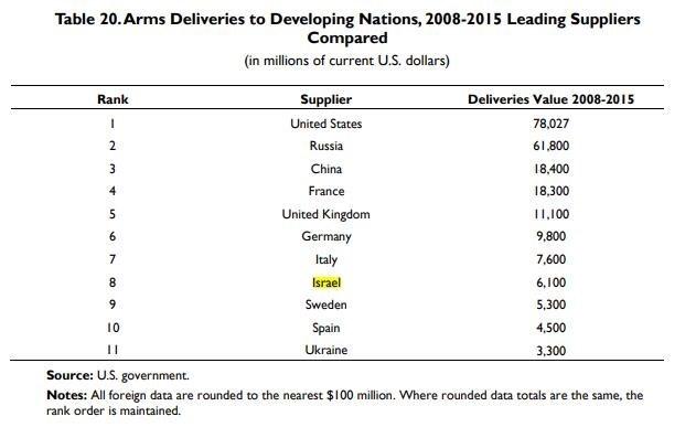 ما زالت تل أبيب تحافظ على موقعها ضمن أكبر 10 دول مصدرة للسلاح في العالم.