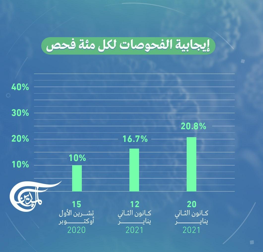 إيجابية الفحوصات لكل 100 فحص في لبنان.