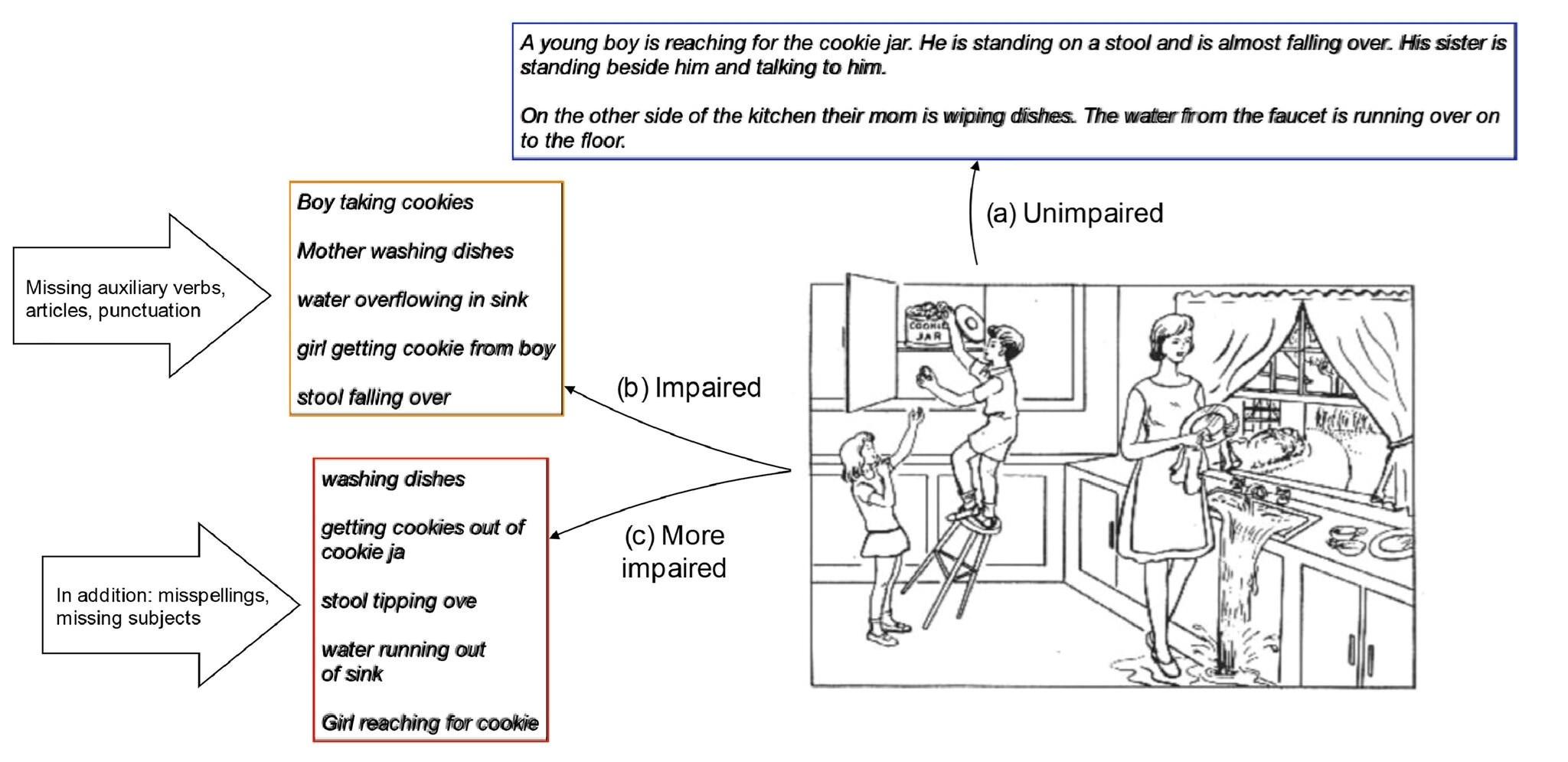 تحليل لوصف أحد الأشخاص الذين استهدفتهم الدراسة للرسمة