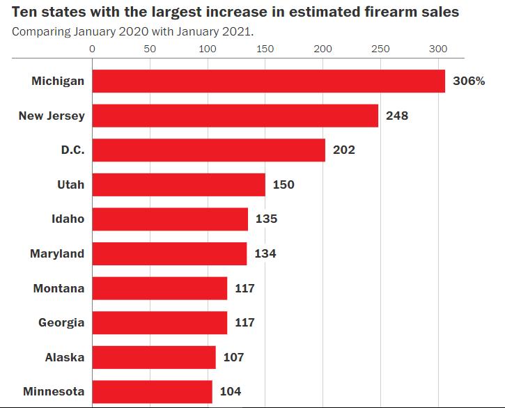 اِرتفاعٌ حادٌ في بيعِ السلاحِ في الولاياتِ المتحدة..وانتشارٌ للجريمةِ..هل تعاني أميركا من الإرهاب الدّاخلي؟
